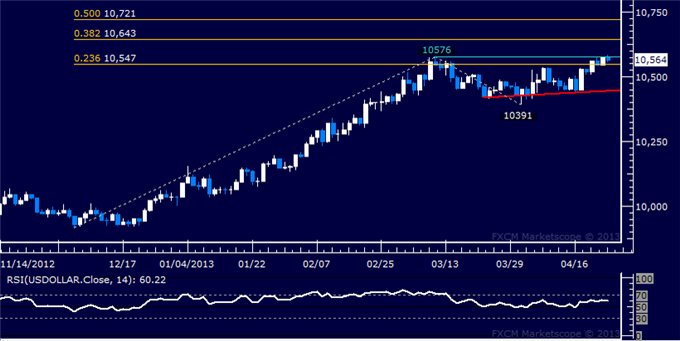 Forex_US_Dollar_Technical_Analysis_04.24.2013_body_Picture_1.png, US Dollar Technical Analysis 04.24.2013