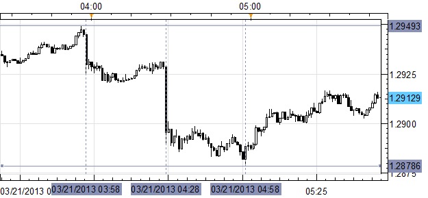 EURUSD_Slips_Under_12900_after_Big_Misses_on_Euro-zone_German_PMIs_body_Picture_1.png, EUR/USD Slips Under $1.2900 after Big Misses on Euro-zone, German PMIs