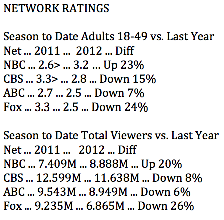 NBC Still No. 1 in Ratings