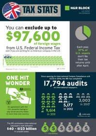 Nearly One-Third of Expats Confused by U.S. Tax Filing Requirements