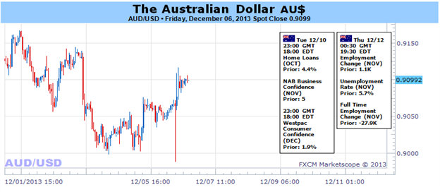 Australian_Dollar_Finds_a_Temporary_Lifeline_in_Seasonal_Forces_body_Picture_1.png, Australian Dollar Finds a Temporary Lifeline in Seasonal Forces