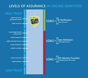 New miiCard DirectID Check Allows SMBs and Professionals to Perform Bank-Level ID Proofing Purely Online