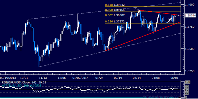 dailyclassics_eur-usd_body_Picture_12.png, Forex: EUR/USD Technical Analysis – Waiting for Short Trade Signal