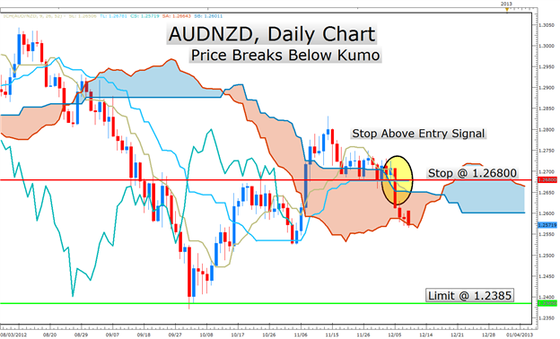 Learn_Forex_Ichimoku_Indicator_Sheds_Light_on_a_Big_AUDNZD_Move_body_Picture_1.png, Learn Forex: Ichimoku Indicator Sheds Light on a Big AUDNZD Move