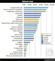 Marketing Lies, Lead Generation, Sales and PR Frenzy image most common lead methods inside sales 20131 271x300