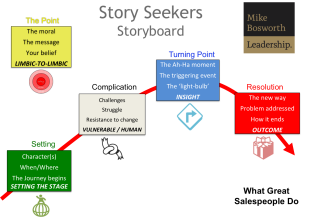 Boring Your Prospects to Death? Revive Them With a Story image storyseekers