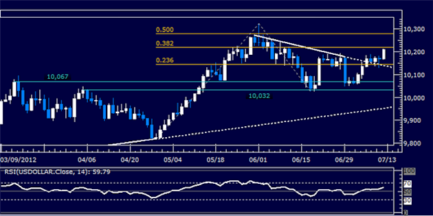 US_Dollar_Classic_Technical_Report_07.12.2012_body_Picture_5.png, US Dollar Classic Technical Report 07.12.2012