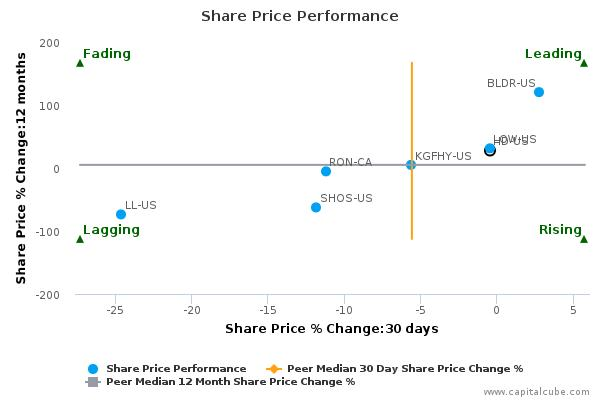 The Home Depot, Inc. breached its 50 day moving average in a Bullish Manner – Sept 3, 2015