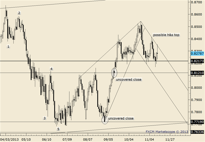 eliottWaves_nzd-usd_body_nzdusd.png, NZD/USD Registers 2013 Low; Closes Below Channel Again
