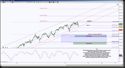 4122014SPYD thumb SPY, Gold and AUDCAD Harmonic Scenarios