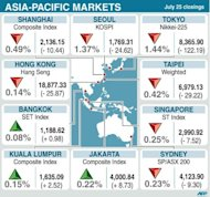 Asian markets fell and the euro sat near multi-year lows amid growing fears Spain will need a full bailout, while tech shares were hit by Apple&#39;s disappointing earnings report