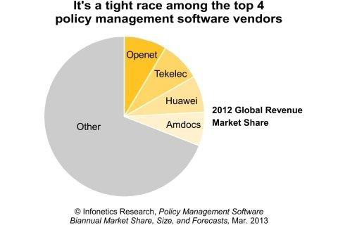 Infonetics: Policy Management M&A Activity Heats Up, Market Approaching $2.4 Billion by 2017