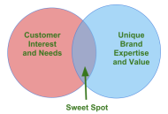 Building Blocks of a Content Marketing Strategy, Part 1: Targeted Content image Sweet Spot for The Content Marketeer