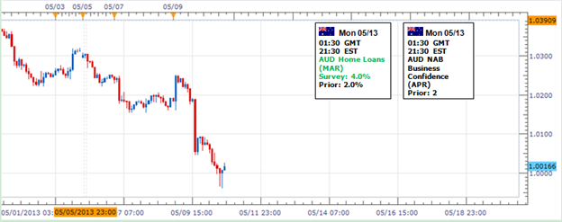Forex_Australian_Dollar_May_Recover_Before_Larger_Selloff_Continues__body_Picture_1.png, Forex: Australian Dollar May Recover Before Larger Selloff Co...