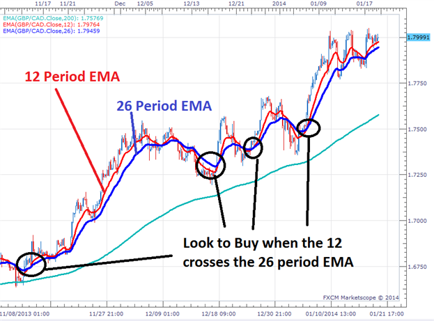 Ema 5 and 34 cross trading system