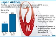 <p>Graphic fact file on Japan Airlines, which is expected to relist on Tokyo's stock market on September 19, raising up to $8.5 billion in share sale.</p>