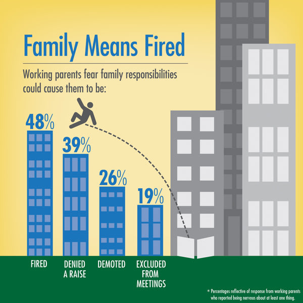Family Means Fired. Working parents fear family responsibilities could cause them to be: fired (48%), denied a raise (39%), demoted (26%), or excluded...