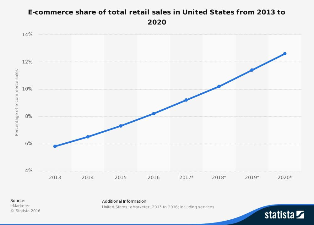 Investing in the Future of Retail
