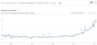Outsourcing Your Content Marketing: Homework Required image Google Graphs Content Marketing1