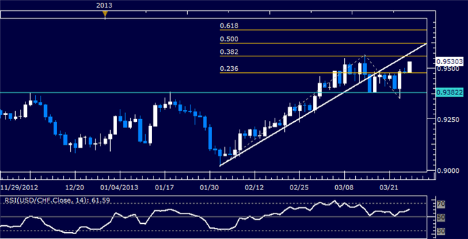 Forex_USDCHF_Technical_Analysis_03.27.2013_body_Picture_5.png, USD/CHF Technical Analysis 03.27.2013