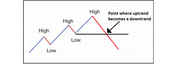 2_Benefits_of_Trend_Trading_body_Picture_3.png, 2 Benefits of Trend Trading