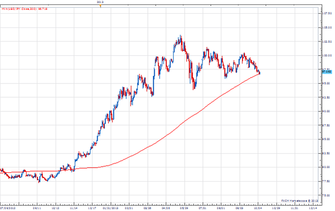 PT_jpy_body_Picture_4.png, Price & Time: USD/JPY and the Importance of the 200-day Moving Average