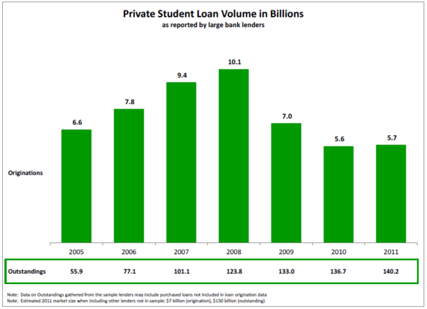 Thumbnail image for Private_Student_Loans.PNG