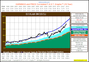 The Dividend Aristocrats, Where Have All The Bargains Gone? image ECL1