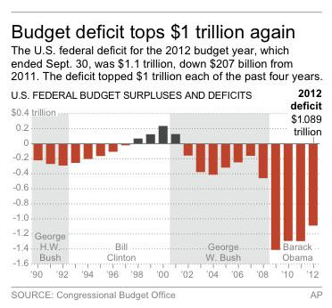 Graphic shows the U.S. budget deficit