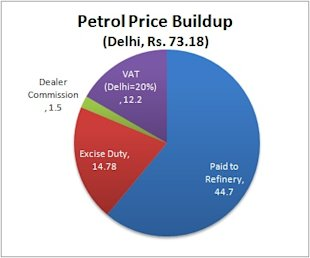 Why the Petrol Price Hike is a Good Thing