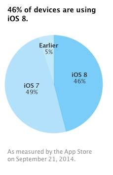 iOS 8 already installed on nearly half of all iOS devices