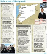 Chronology of events in Syria since the start of unrest in March 2011. Syrian President Bashar al-Assad responded Tuesday to UN-Arab League proposals for an end to the bloodshed in Syria even as monitors said nearly 50 more people were killed and a pro-regime daily reported the capture of a rebel city