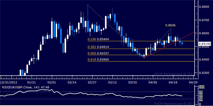 Forex_EURGBP_Technical_Analysis_04.24.2013_body_Picture_1.png, EUR/GBP Technical Analysis 04.24.2013