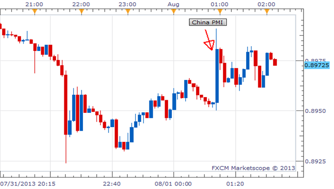 AUDUSD_Higher_On_Improved_Chinese_Manufacturing_PMI_Ahead_of_US_NFPs_body_Picture_1.png, AUD/USD Higher On Improved Chinese Manufacturing PMI Ahead of US NFPs