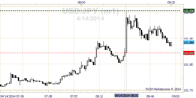 USDJPY-Catches-102-on-Best-US-Retail-Sales-since-September-2012_body_x0000_i1027.png, USD/JPY Catches ¥102 on Best US Retail Sales since September 20...