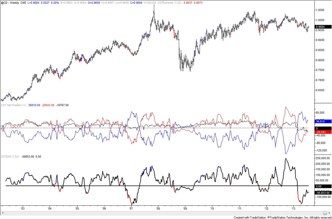 Is_Crude_Oil_COT_Positioning_Poison_to_Bull_Move_body_cad.png, Is Crude Oil COT Positioning Poison to Bull Move?