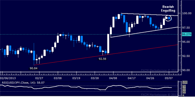 Forex_USDJPY_Technical_Analysis_05.08.2013_body_Picture_5.png, USD/JPY Technical Analysis 05.08.2013