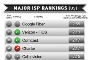 Google Fiber clobbers competitors in Netflix ISP rankings