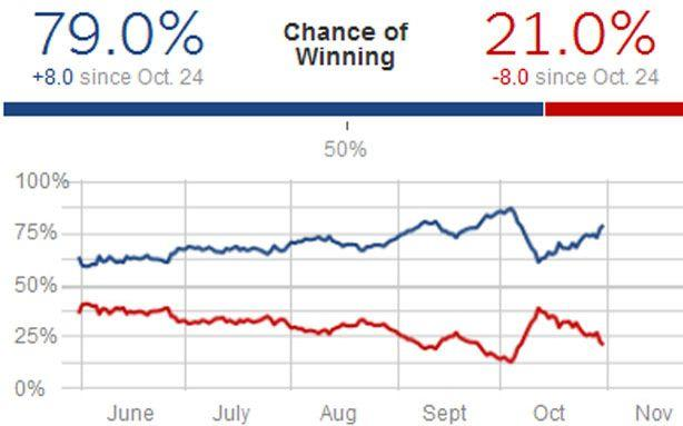Nate Silver to Joe Scarborough: Wanna Bet?