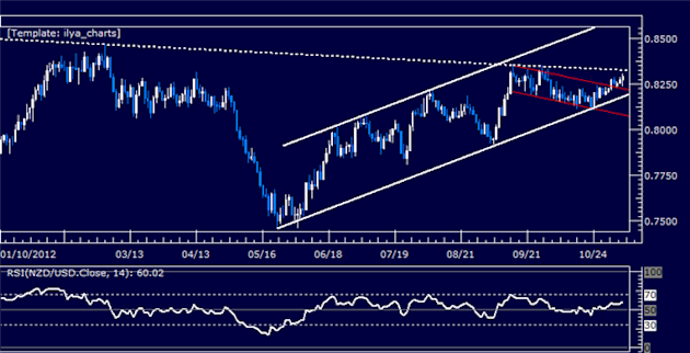 Forex_Analysis_NZDUSD_Classic_Technical_Report_11.07.2012_body_Picture_5.png, Forex Analysis: NZDUSD Classic Technical Report 11.07.2012