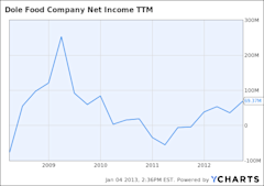 DOLE Net Income TTM Chart