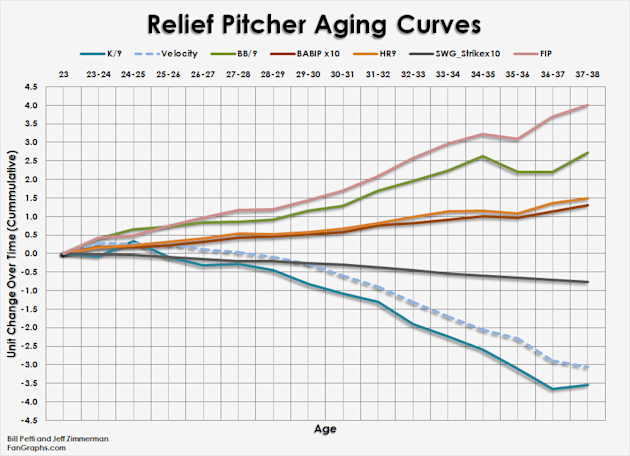 http://cdn.fangraphs.com/blogs/wp-content/uploads/2012/05/Pitcher_Curves_Relievers.png