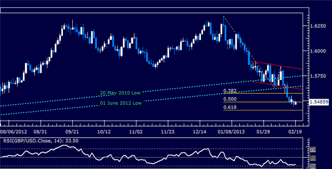 Forex_GBPUSD_Technical_Analysis_02.19.2013_body_Picture_5.png, GBP/USD Technical Analysis 02.19.2013