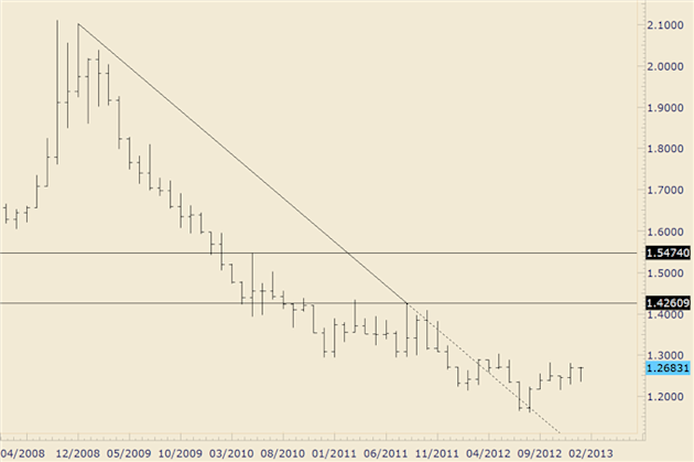 Forex_Trading_Australian_Dollar_Patterns_of_Interest_Before_Chinese_GDP_body_euraud_1.png, Forex Trading: Australian Dollar Patterns of Interest Befor...