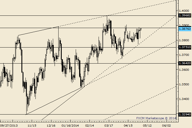 eliottWaves_eur-usd_body_Picture_10.png, EUR/USD Churns Before FOMC; 1.4050/90 and 1.3815 are Important