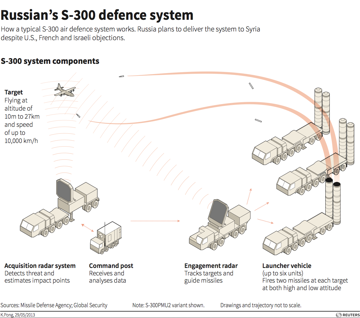 Here's the advanced air defense system that Russia is now offering to Iran