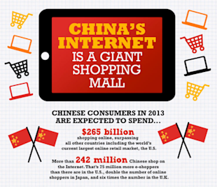Chinas Internet is a Giant Shopping Mall [Infographic] image china online consumer 01 02