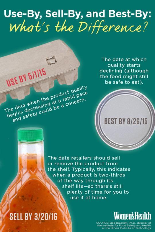 "Finally, a Definitive Breakdown of ""Use-By,"" ""Sell-By,"" and ""Best-By"" Dates"
