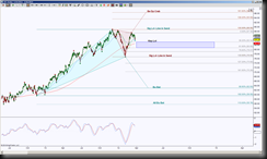3262014XRTD thumb Retail Sector Finally Formed Harmonic Triangle