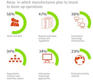 Global Manufacturers Lack Flexibility Described as Critical to Their Growth, Finds Accenture Study